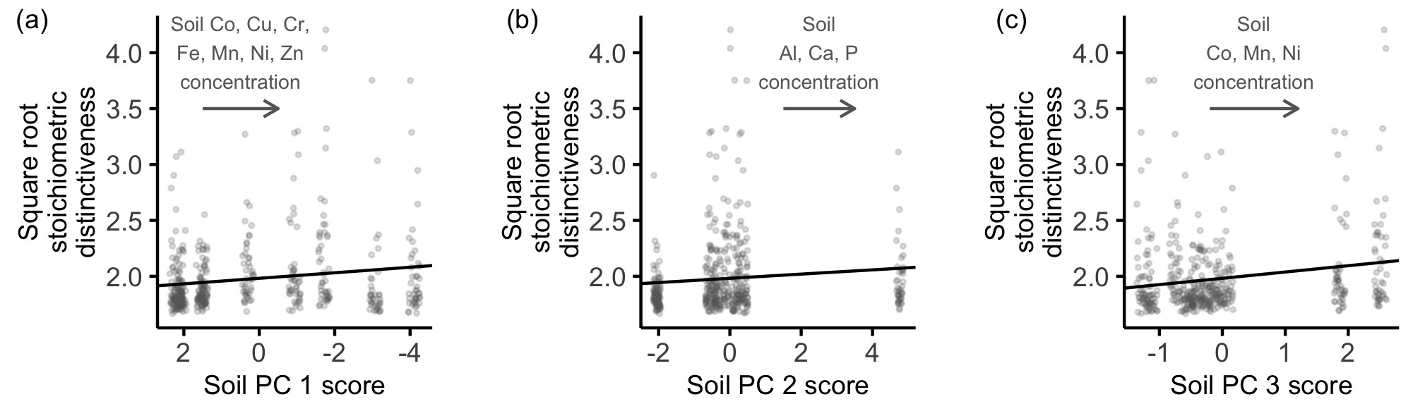 Increasing stoichiometric distinctiveness of tropical tree leaves with increasing soil metal concentrations.